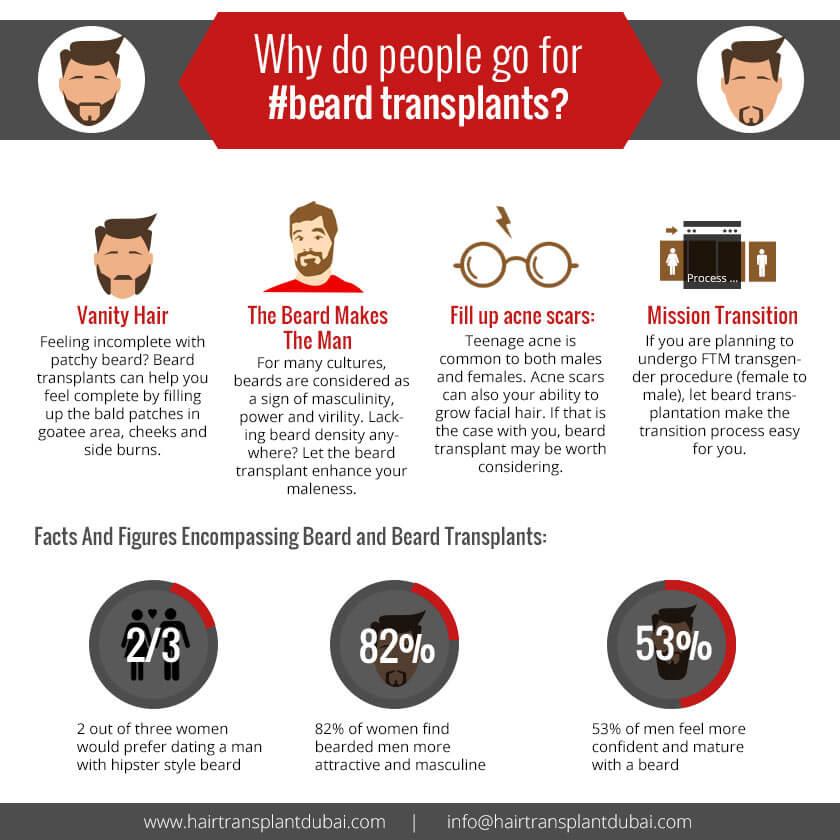 why to get beard transplant in dubai